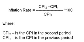 2015 CPI and Inflation Rate for the United States.