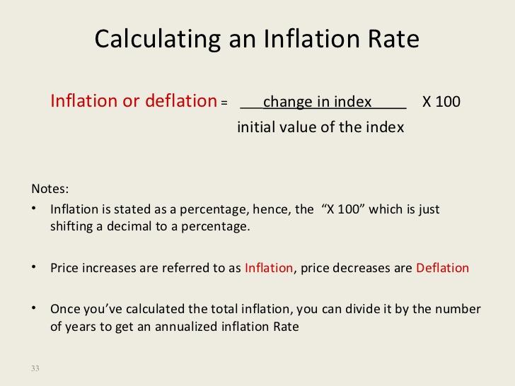 Inflation Rate Formula.
