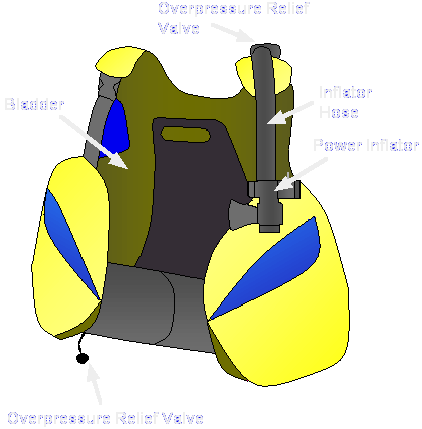 Buoyancy Control Devices (BCD).