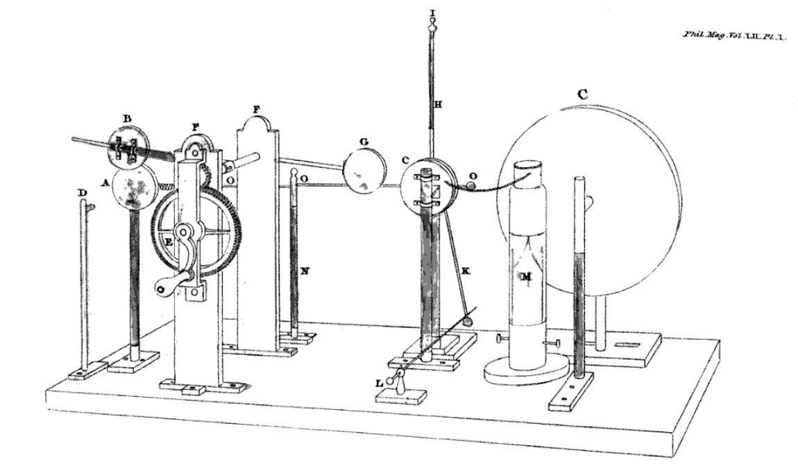Electrostatic Machines.
