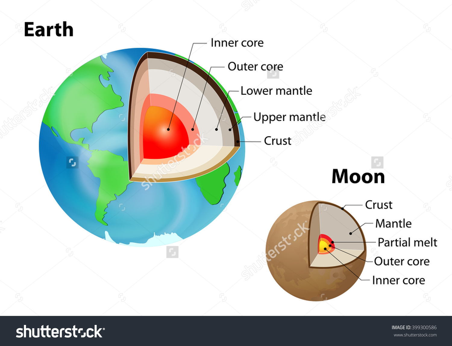 Layered Earth Moon Crust Upper Mantle Stock Vector 399300586.