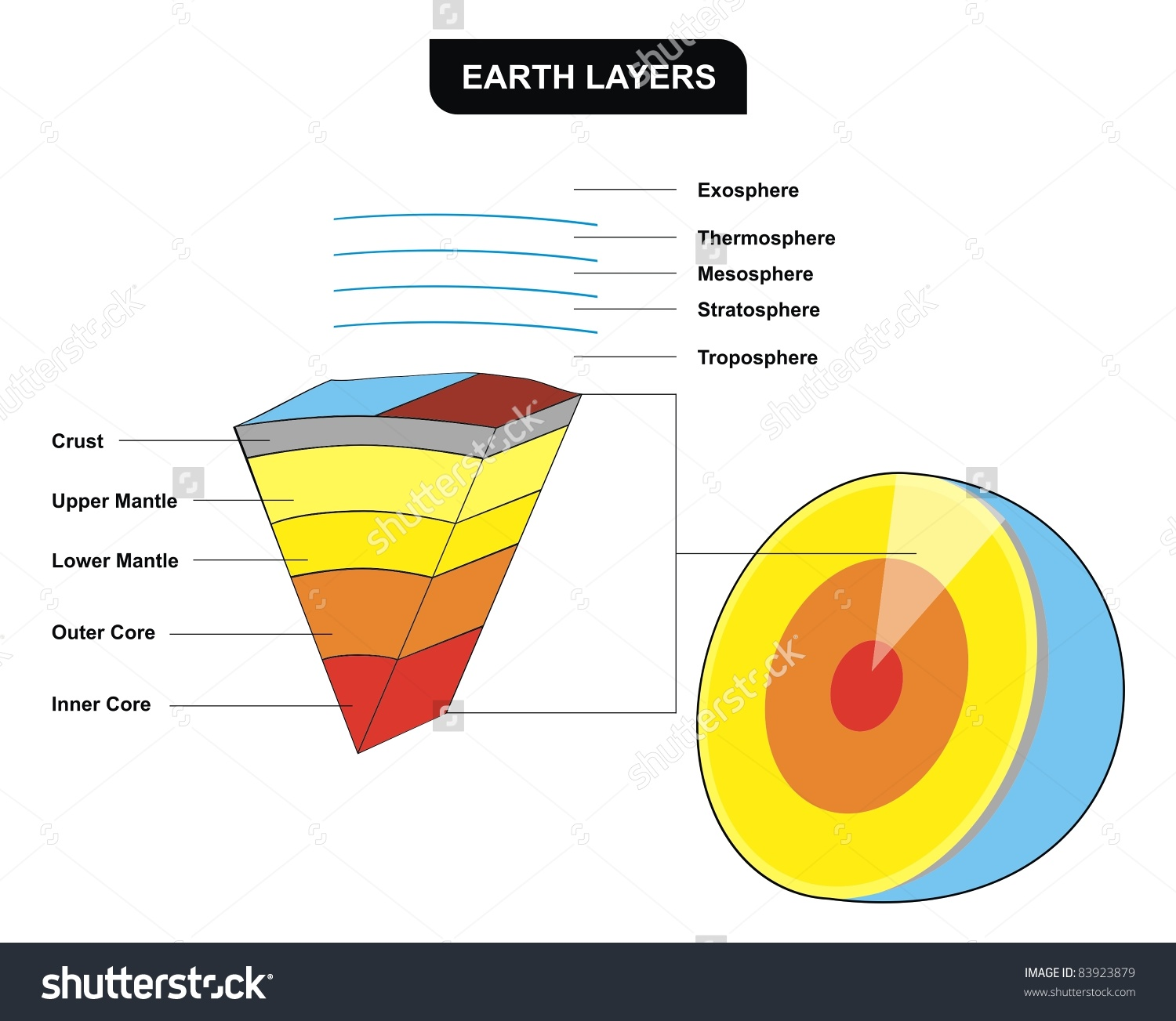 Earth Layers Vertical Crosssection Including Inner Stock Photo.