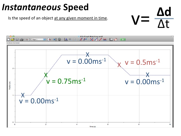 how to solve instantaneous velocity