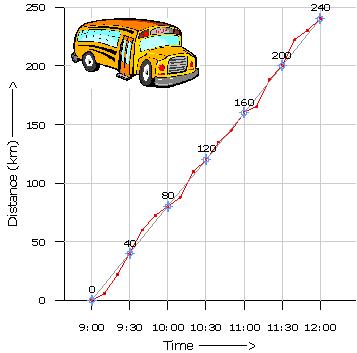 Speed & Distance< rest & motion< physics< high school< ICSE CBSE.