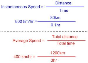 Instantaneous Speed: Definition, Formula & Example.