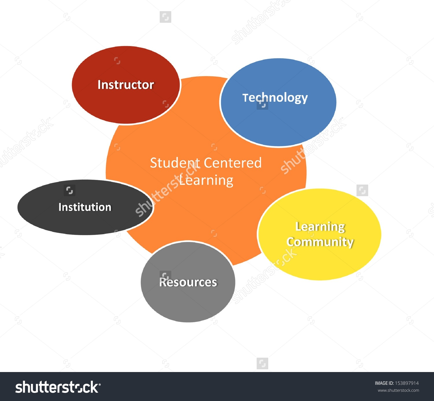 Student Centered Learning Clipart.