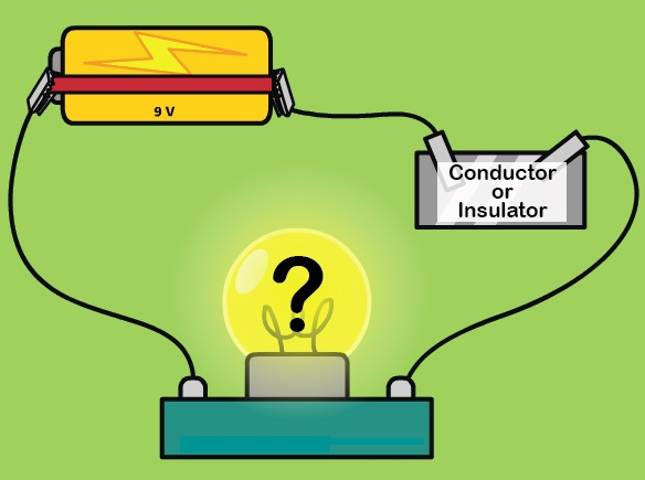 Physics for Kids: Conductors and Insulators.
