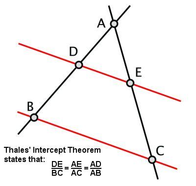 Thales' Intercept Theorem.