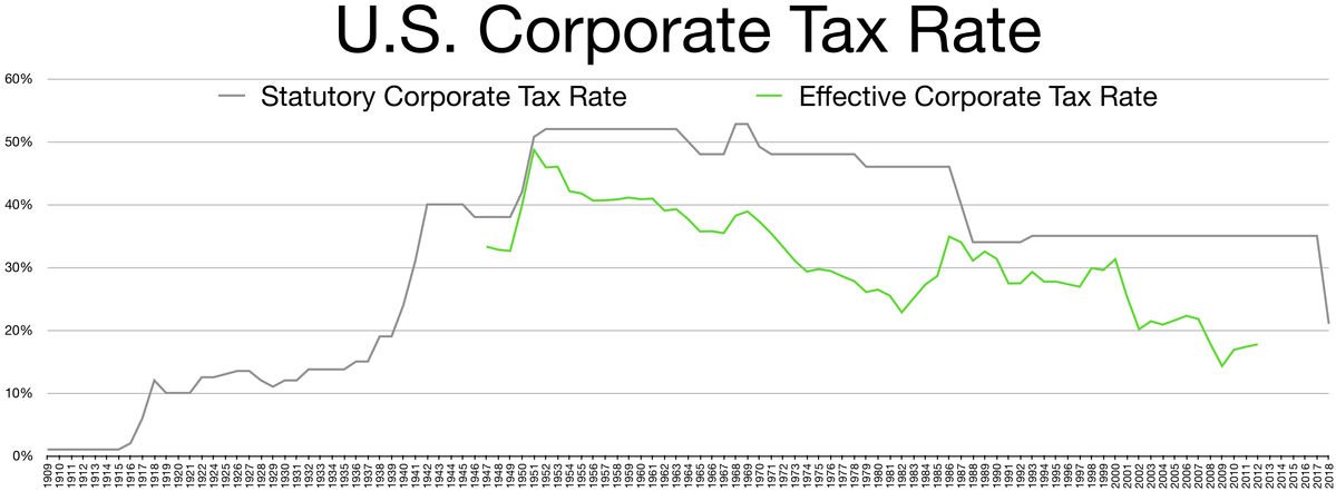 Corporate tax in the United States.