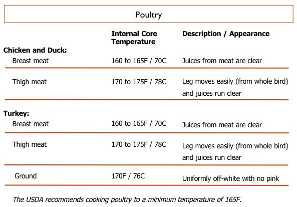 Internal Cooking Temperatures.