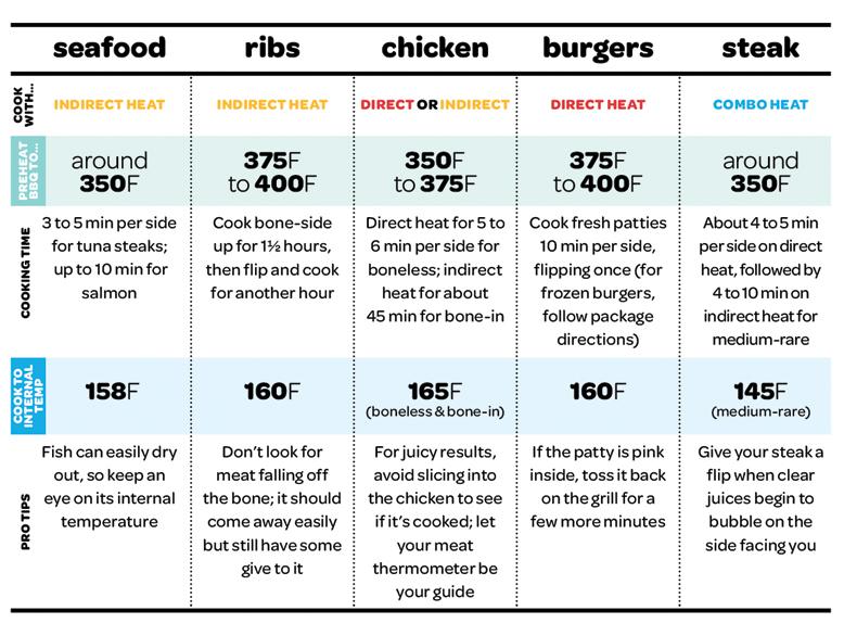 grilling temperature chart.