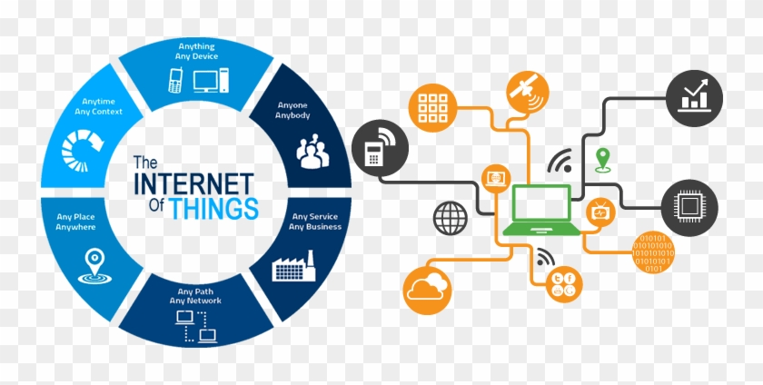Internet Of Things คือ, HD Png Download.