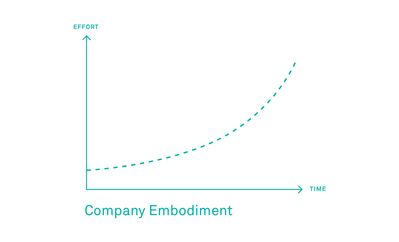 Onboarding Theory: What Are the 3 Development….