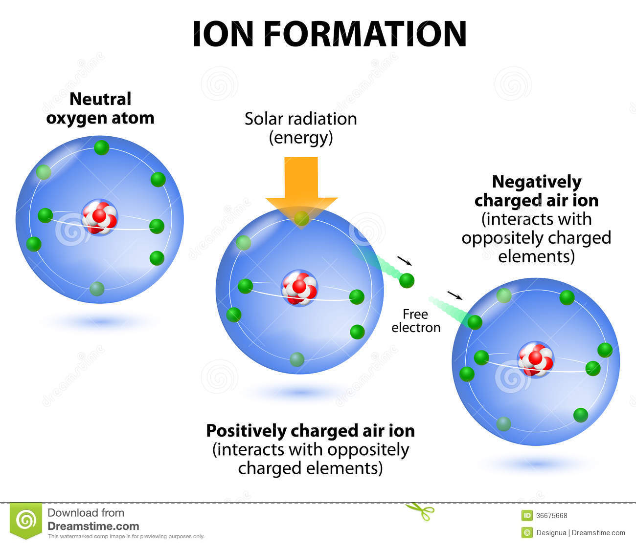 Air Ions Formation. Diagram. Oxygen Atoms Royalty Free Stock.