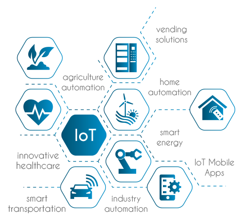 Iot Png Vector, Clipart, PSD.
