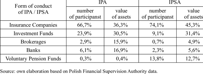 The structure of IPA and IPSA market by forms of conduct.