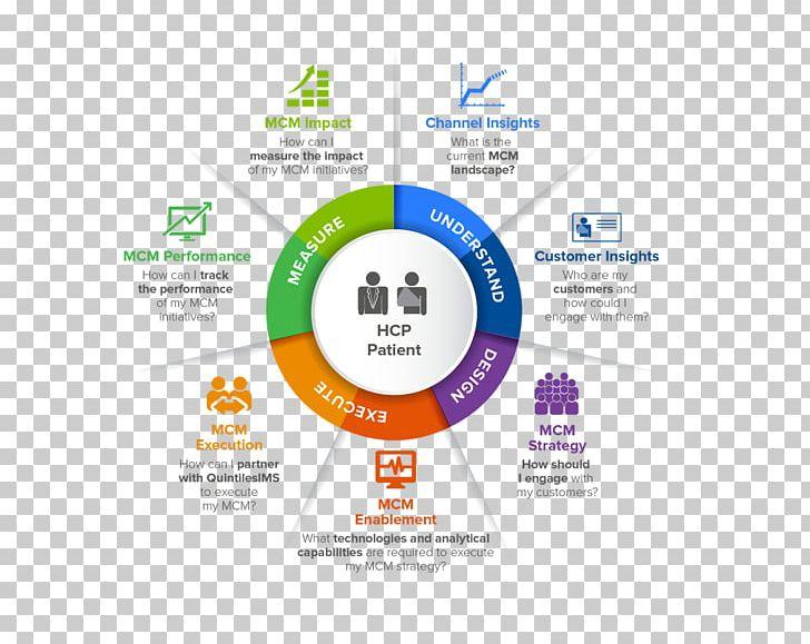 IQVIA Organization Marketing Brand Almarza PNG, Clipart.