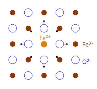 Rust never sleeps—Observations of electron hopping in iron oxide.
