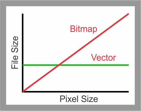 Svg file size more than a png image.