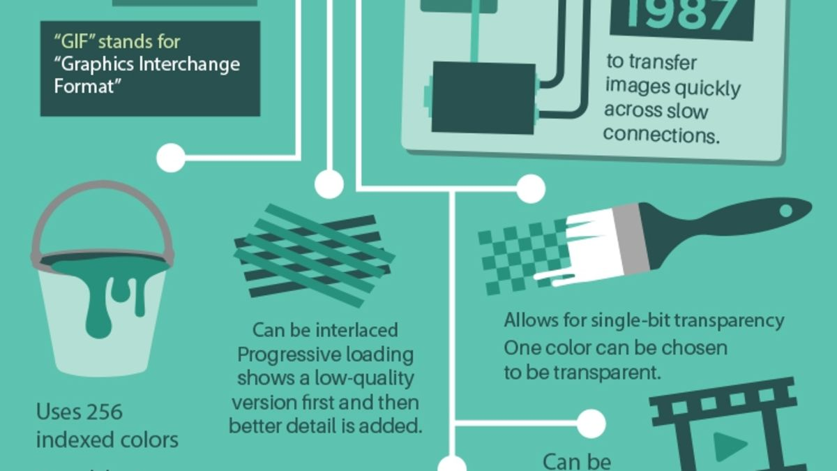Learn When to Use JPEG, GIF, or PNG with This Graphic.
