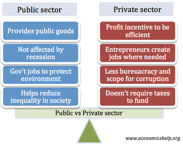 Private Sector vs Public Sector.