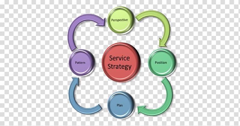 Marketing mix Service Keyword research ITIL, Marketing.