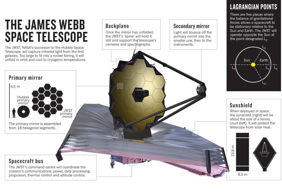 James Webb Space Telescope.