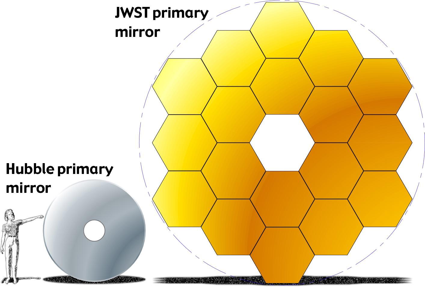 NASA's $8.7 Billion James Webb Space Telescope Will Help Unlock.