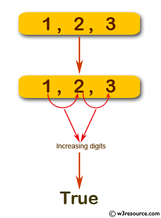 JavaScript basic: Check if a given integer has an increasing digits.