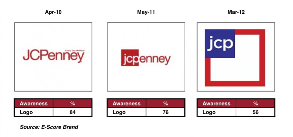 JCPenney\'s New Logo.