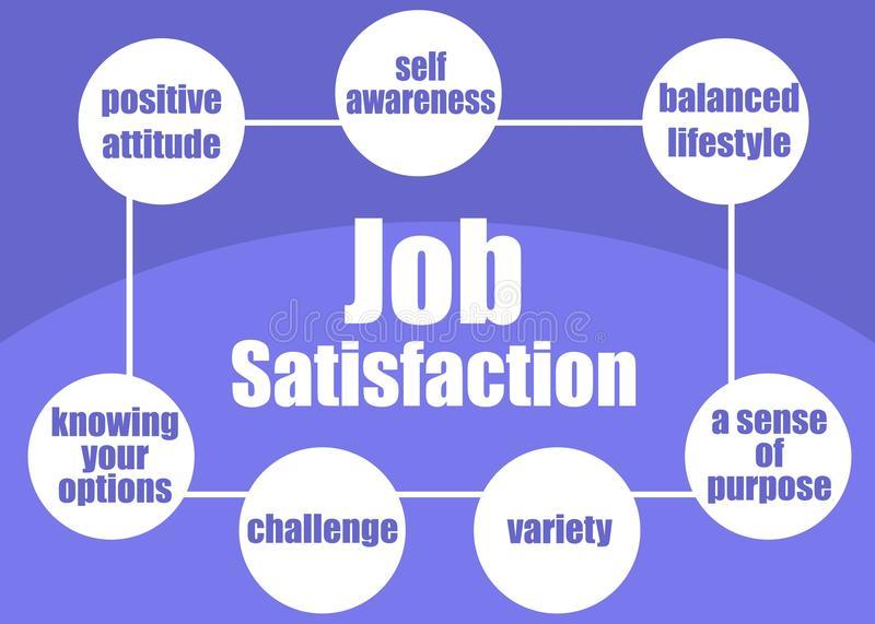 Job Satisfaction Stock Illustrations.