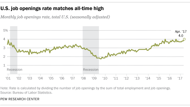 U.S. job openings at record high levels.