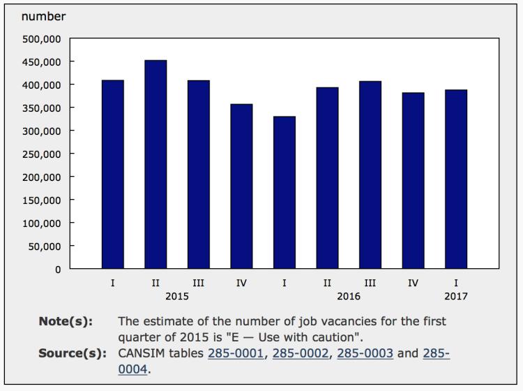 Job vacancies in Canada, QI 2017.