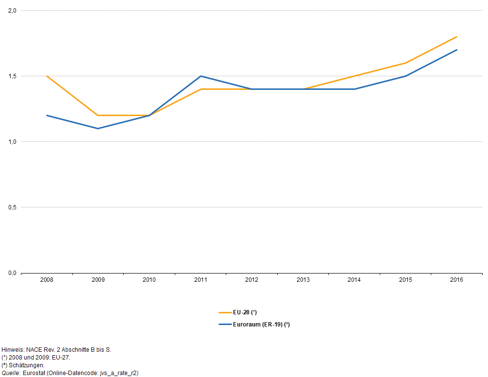 File:Job vacancy rate, 2008.