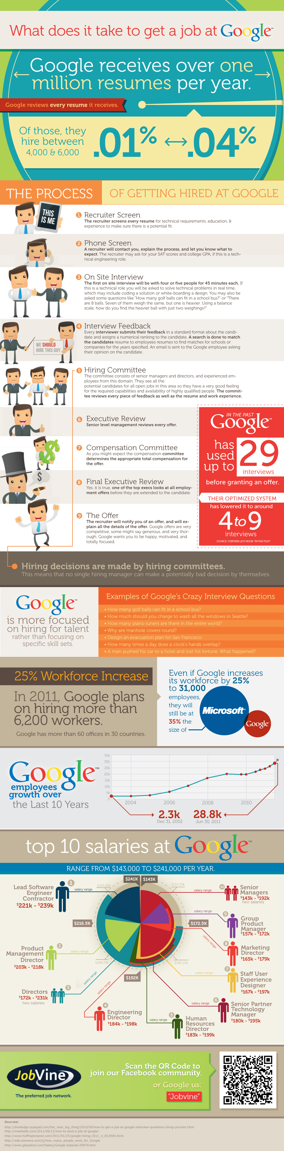 What does it take to get a job at Google [Infographic].