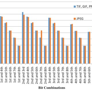 Graphical analysis of PSNR value for TIF, PNG, GIF, BMP and JPEG.