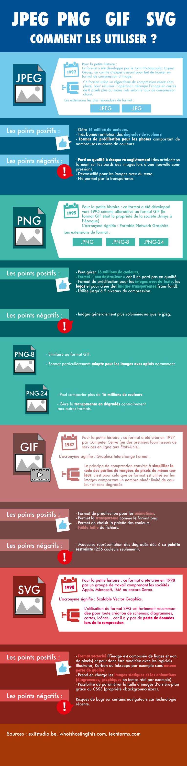 Jpeg, Png, Svg ou Gif, quel format utiliser pour vos images.