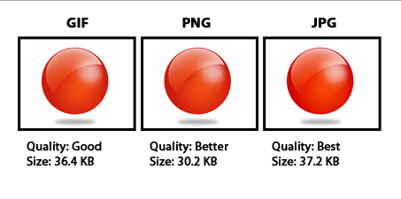 Different Image Formats and Their Proper Use.