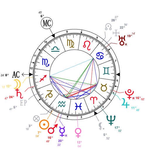 Astrology: Jules.