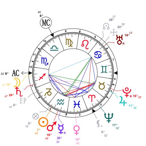 Astrology: Jules.