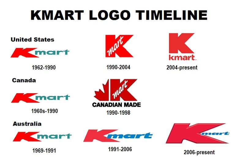 Kmart Logo Timeline.