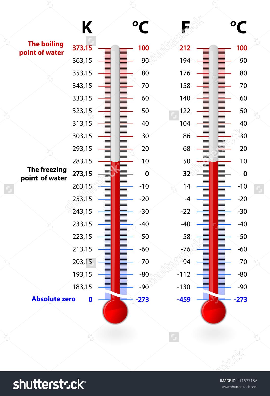 Clip Art Temperature Conversions.