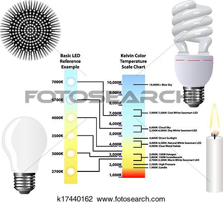 Clipart of Kelvin Color Temperature Scale Chart k17440162.