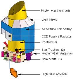 Kepler Mission.
