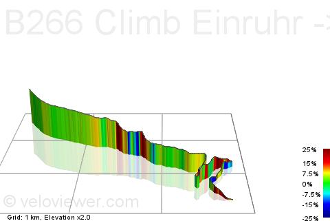 Segment Details for B266 Climb Einruhr.