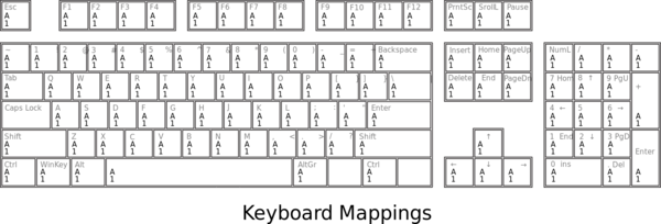 Keyboard Mappings Outline.