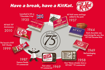 History of Kit Kat.