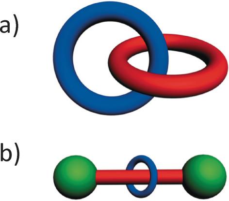 Mechanically Interlocked Molecules (MIMs)—Molecular Shuttles.