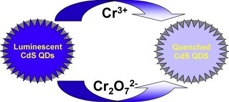Fluorescence cadmium sulfide nanosensor for selective recognition.