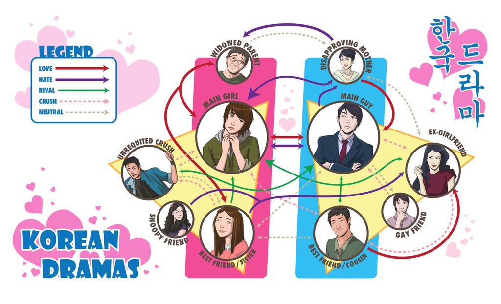 Korean Drama.